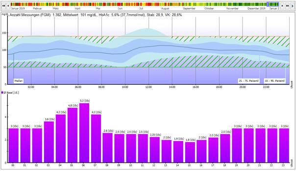 Bild 7: AGP Grafik analog zu Bild 5